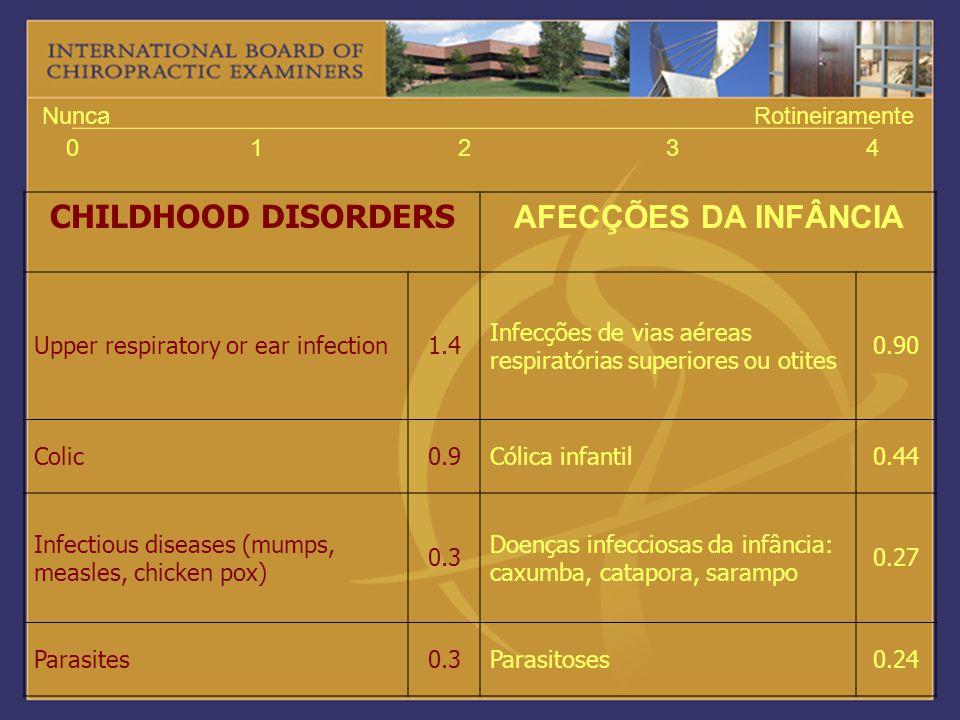 01234 NuncaRotineiramente CHILDHOOD DISORDERS AFECÇÕES DA INFÂNCIA Upper respiratory or ear infection1.4 Infecções de vias aéreas respiratórias superi
