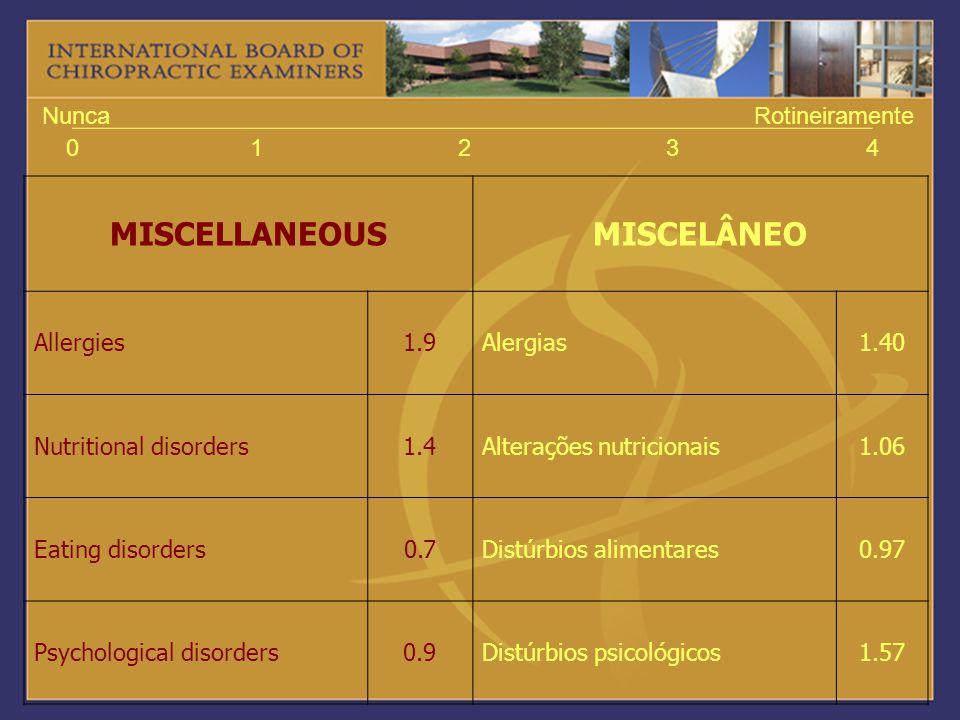 01234 NuncaRotineiramente MISCELLANEOUSMISCELÂNEO Allergies1.9Alergias1.40 Nutritional disorders1.4Alterações nutricionais1.06 Eating disorders0.7Dist