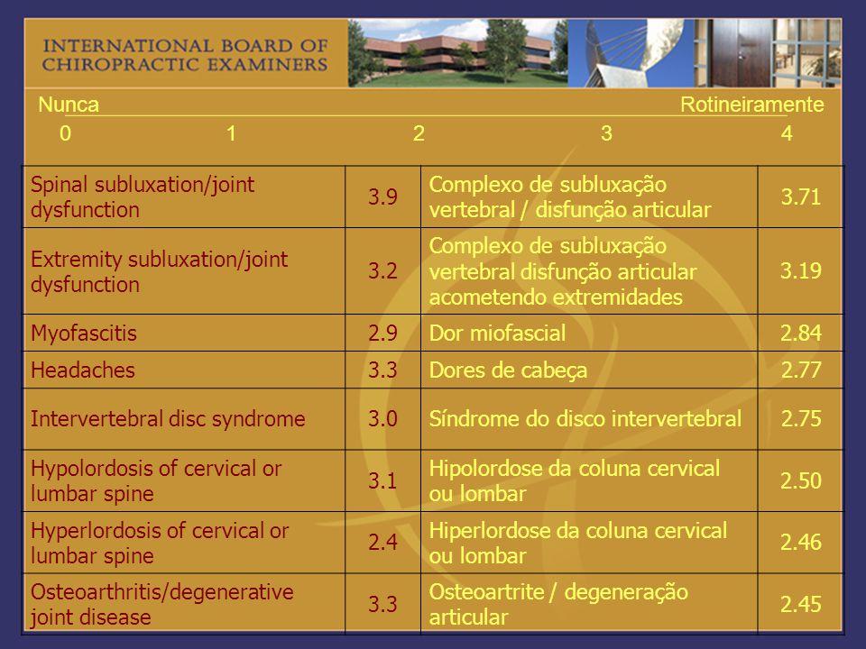 01234 NuncaRotineiramente Spinal subluxation/joint dysfunction 3.9 Complexo de subluxação vertebral / disfunção articular 3.71 Extremity subluxation/j