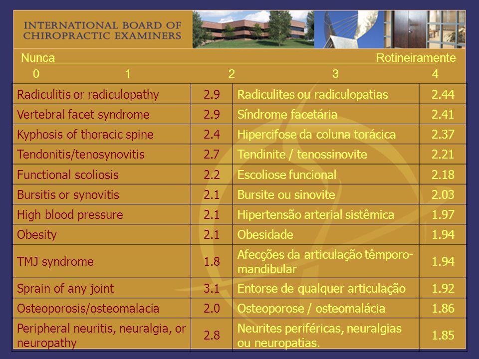01234 NuncaRotineiramente Radiculitis or radiculopathy2.9Radiculites ou radiculopatias2.44 Vertebral facet syndrome2.9Síndrome facetária2.41 Kyphosis