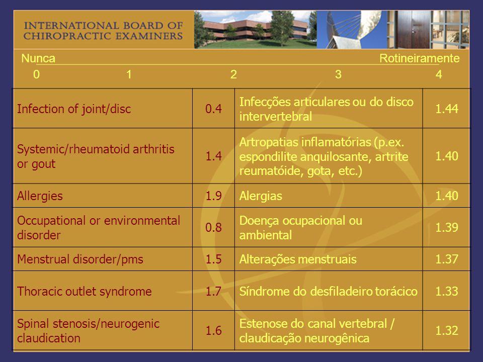 01234 NuncaRotineiramente Infection of joint/disc0.4 Infecções articulares ou do disco intervertebral 1.44 Systemic/rheumatoid arthritis or gout 1.4 A