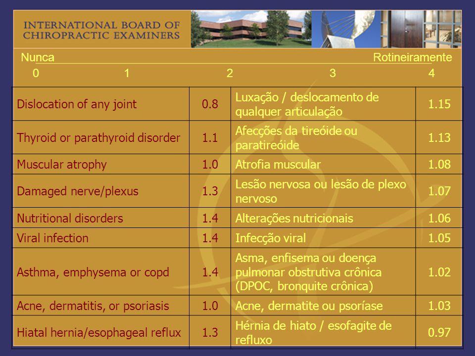 01234 NuncaRotineiramente Dislocation of any joint0.8 Luxação / deslocamento de qualquer articulação 1.15 Thyroid or parathyroid disorder1.1 Afecções
