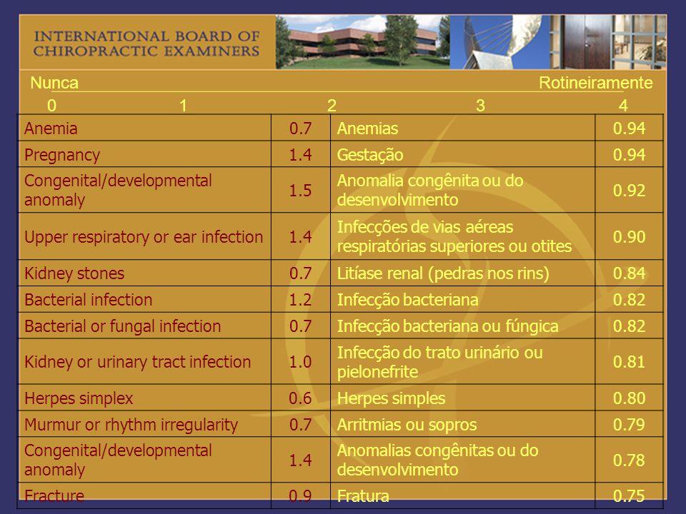 01234 NuncaRotineiramente Anemia0.7Anemias0.94 Pregnancy1.4Gestação0.94 Congenital/developmental anomaly 1.5 Anomalia congênita ou do desenvolvimento