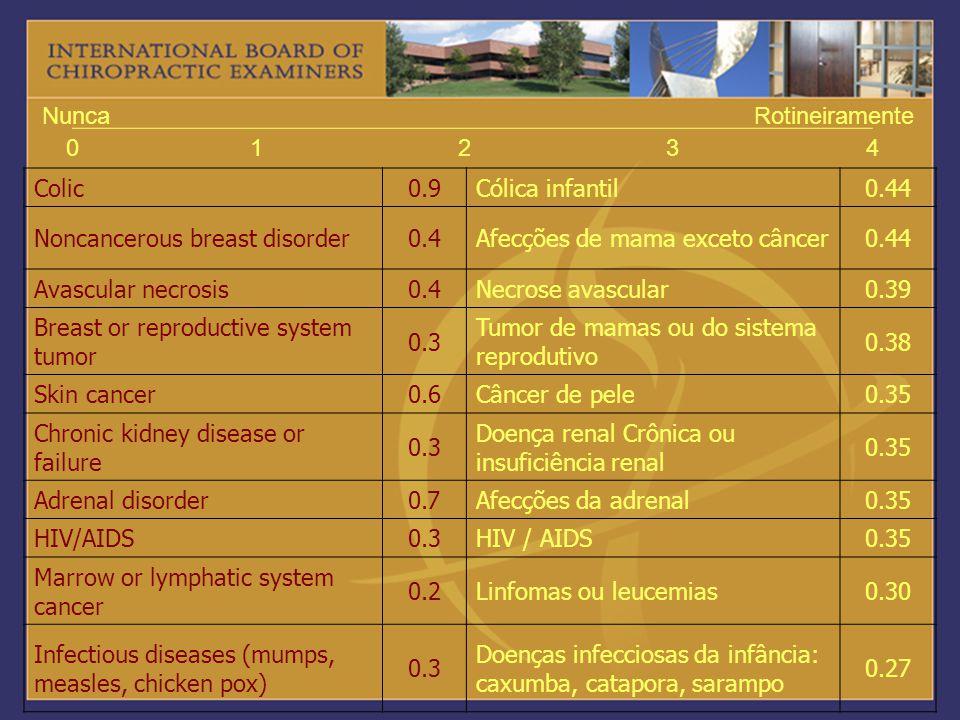 01234 NuncaRotineiramente Colic0.9Cólica infantil0.44 Noncancerous breast disorder0.4Afecções de mama exceto câncer0.44 Avascular necrosis0.4Necrose a
