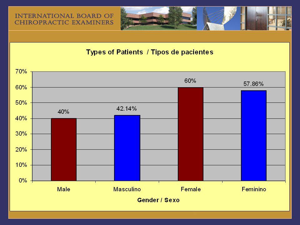 01234 NuncaRotineiramente Infection of joint/disc0.4 Infecções articulares ou do disco intervertebral 1.44 Systemic/rheumatoid arthritis or gout 1.4 Artropatias inflamatórias (p.ex.
