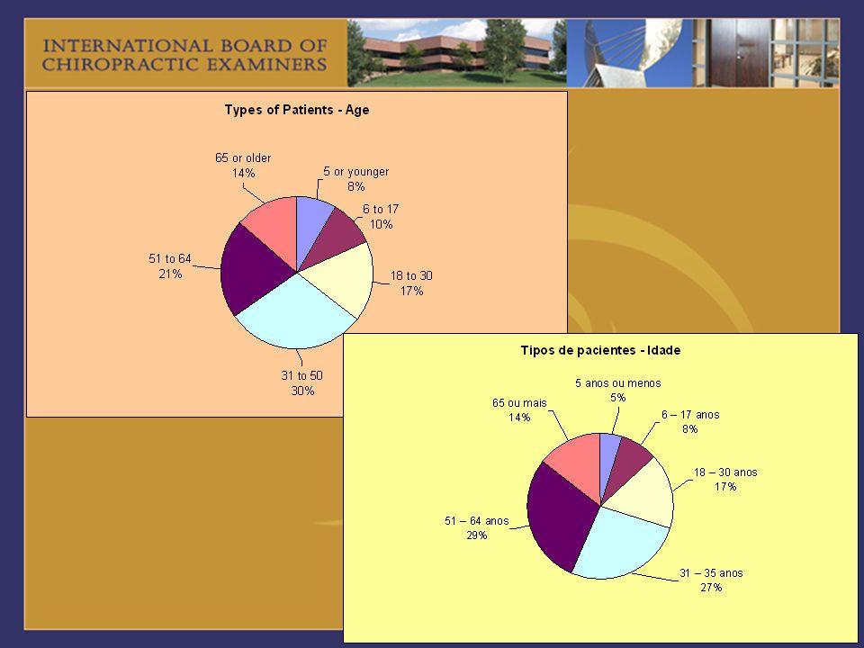 01234 NuncaRotineiramente ARTICULAR Vertebral facet syndrome 2.9 Síndrome facetária 2.41 Kyphosis of thoracic spine 2.4 Hipercifose da coluna torácica 2.37 Functional scoliosis 2.2 Escoliose funcional 2.18 Bursitis or synovitis 2.1 Bursite ou sinovite 2.03 TMJ syndrome 1.8 Afecções da articulação têmporo- mandibular 1.94 Sprain of any joint 3.1 Entorse de qualquer articulação 1.92 Structural scoliosis 1.9 Escoliose estrutural 1.84 Carpal or tarsal tunnel syndrome 2.1 Síndrome do túnel do carpo ou síndrome do túnel do tarso 1.75