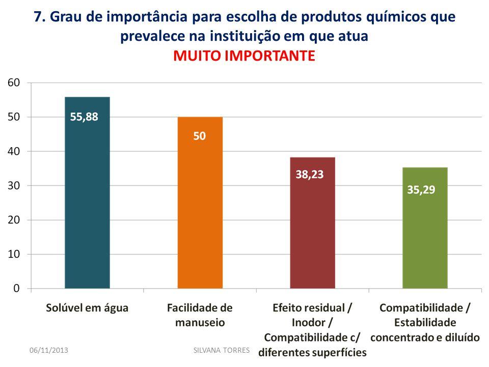 7. Grau de importância para escolha de produtos químicos que prevalece na instituição em que atua MUITO IMPORTANTE 06/11/2013SILVANA TORRES
