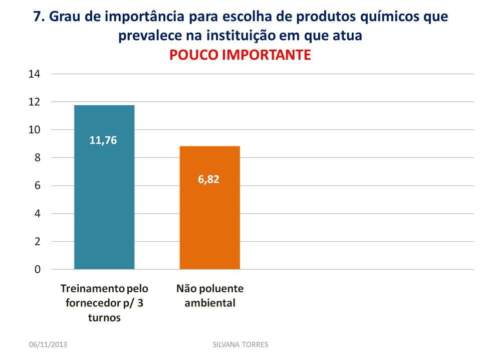 7. Grau de importância para escolha de produtos químicos que prevalece na instituição em que atua POUCO IMPORTANTE 06/11/2013SILVANA TORRES