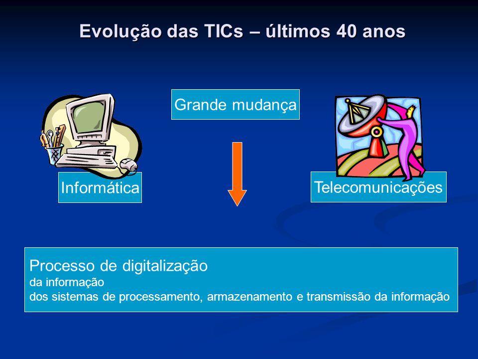 Evolução das TICs – últimos 40 anos Informática Telecomunicações Grande mudança Processo de digitalização da informação dos sistemas de processamento, armazenamento e transmissão da informação