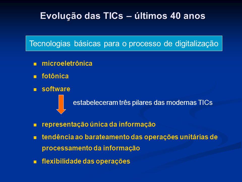 Evolução das TICs – últimos 40 anos Tecnologias básicas para o processo de digitalização microeletrônica fotônica software estabeleceram três pilares das modernas TICs representação única da informação tendência ao barateamento das operações unitárias de processamento da informação flexibilidade das operações