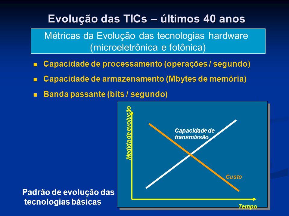 Evolução das TICs – últimos 40 anos Métricas da Evolução das tecnologias hardware (microeletrônica e fotônica) Capacidade de processamento (operações / segundo) Capacidade de armazenamento (Mbytes de memória) Banda passante (bits / segundo) Capacidade de transmissão Tempo Medida de evolução Custo Padrão de evolução das tecnologias básicas