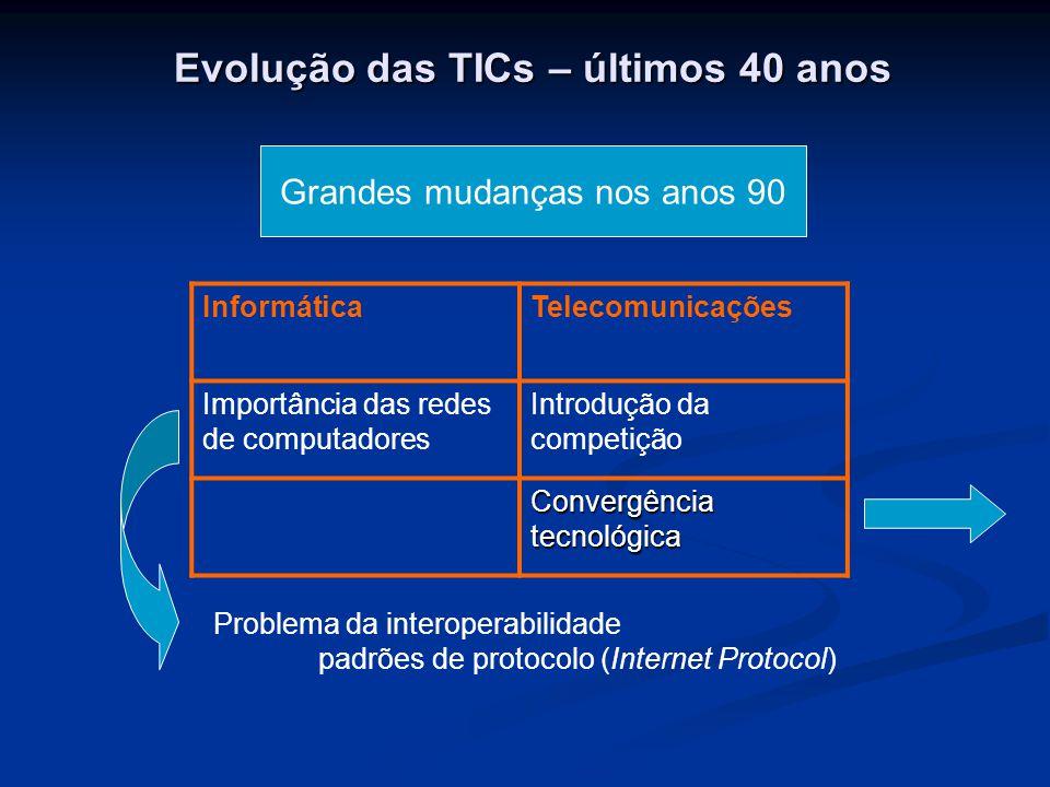 Evolução das TICs – últimos 40 anos Grandes mudanças nos anos 90 Problema da interoperabilidade padrões de protocolo (Internet Protocol) InformáticaTelecomunicações Importância das redes de computadores Introdução da competição Convergência tecnológica