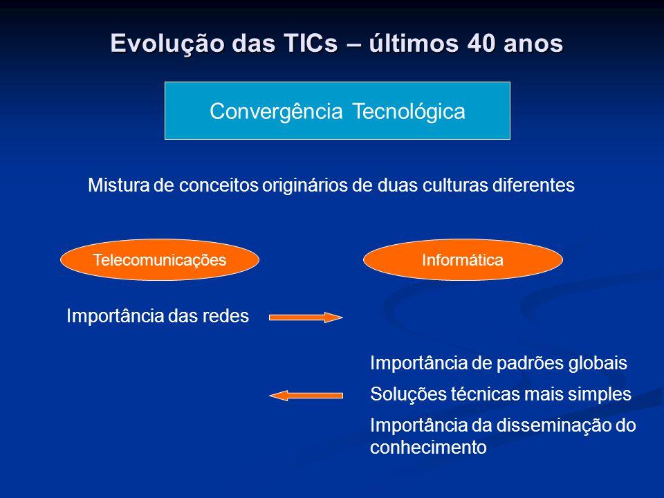 Evolução das TICs – últimos 40 anos Convergência Tecnológica Mistura de conceitos originários de duas culturas diferentes TelecomunicaçõesInformática Importância das redes Importância de padrões globais Soluções técnicas mais simples Importância da disseminação do conhecimento