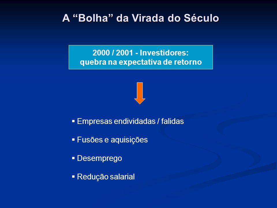 A Bolha da Virada do Século  Empresas endividadas / falidas  Fusões e aquisições  Desemprego  Redução salarial 2000 / 2001 - Investidores: quebra na expectativa de retorno