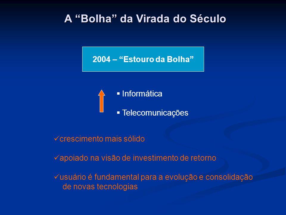 A Bolha da Virada do Século  Informática  Telecomunicações 2004 – Estouro da Bolha crescimento mais sólido apoiado na visão de investimento de retorno usuário é fundamental para a evolução e consolidação de novas tecnologias