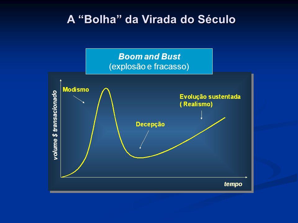 A Bolha da Virada do Século Boom and Bust (explosão e fracasso)