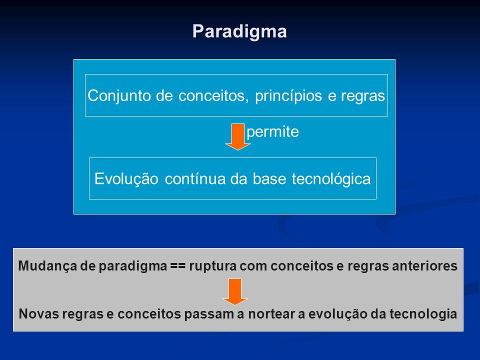 Paradigma Conjunto de conceitos, princípios e regras Evolução contínua da base tecnológica permite Mudança de paradigma == ruptura com conceitos e regras anteriores Novas regras e conceitos passam a nortear a evolução da tecnologia