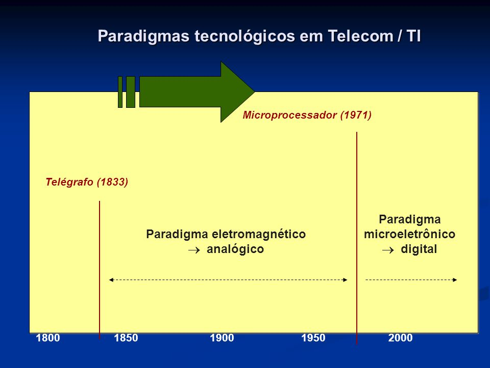 18001850190019502000 Telégrafo (1833) Microprocessador (1971) Paradigma eletromagnético  analógico Paradigma microeletrônico  digital Paradigmas tecnológicos em Telecom / TI