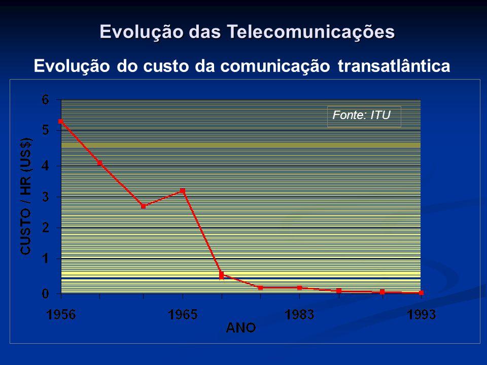Fonte: ITU Evolução das Telecomunicações Evolução do custo da comunicação transatlântica