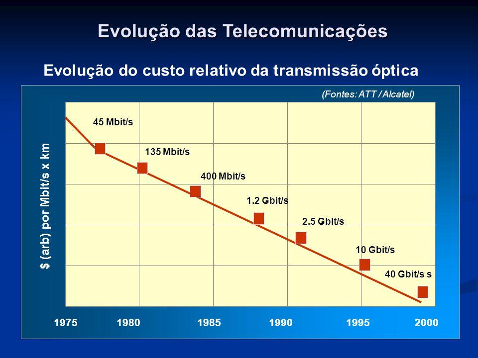 Evolução das Telecomunicações Evolução do custo relativo da transmissão óptica 1975 1980 1985 1990 1995 2000 $ (arb) por Mbit/s x km 45 Mbit/s 135 Mbit/s 400 Mbit/s 1.2 Gbit/s 2.5 Gbit/s 10 Gbit/s 40 Gbit/s s (Fontes: ATT / Alcatel)