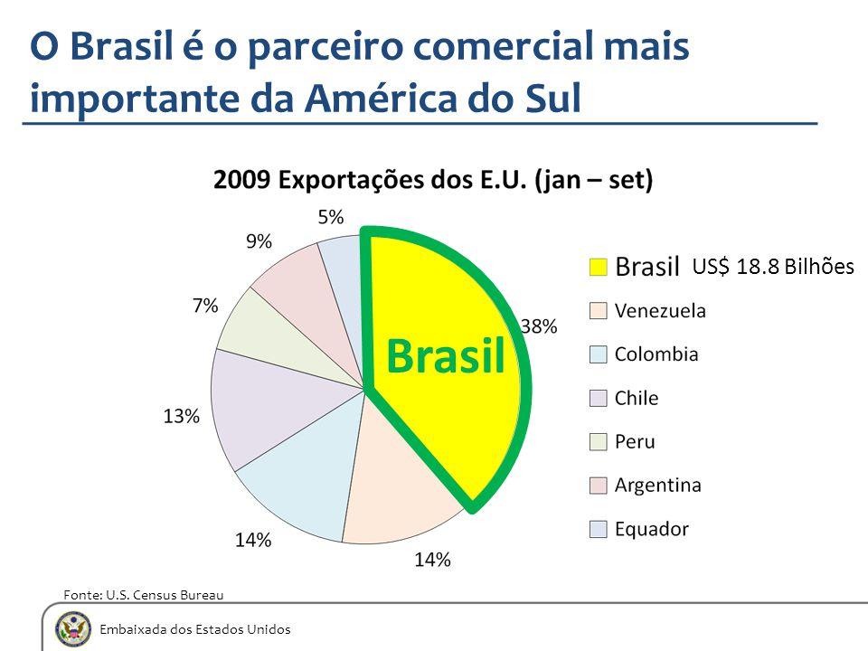 Embaixada dos Estados Unidos O Brasil é o parceiro comercial mais importante da América do Sul Brasil Fonte: U.S. Census Bureau US$ 18.8 Bilhões