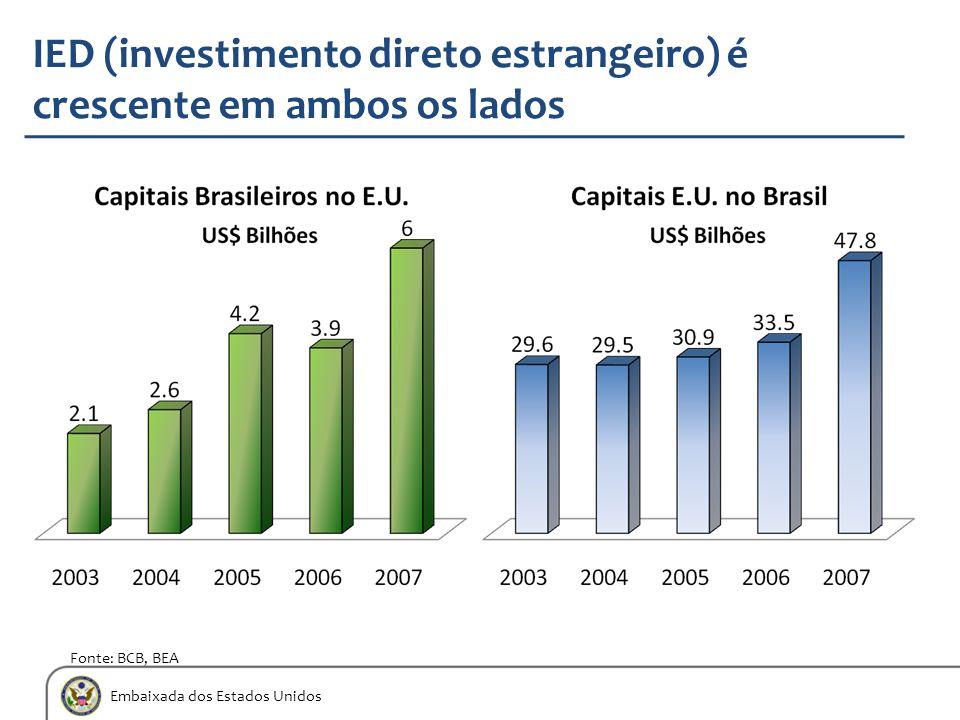 Embaixada dos Estados Unidos IED (investimento direto estrangeiro) é crescente em ambos os lados Fonte: BCB, BEA