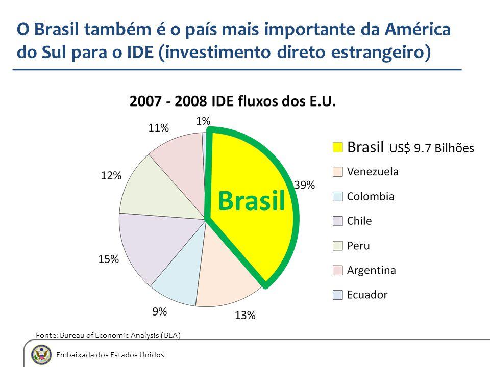 Embaixada dos Estados Unidos O Brasil também é o país mais importante da América do Sul para o IDE (investimento direto estrangeiro) Brasil Fonte: Bur