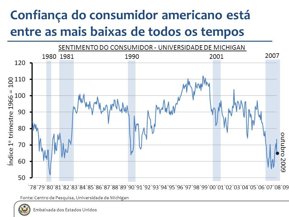 Embaixada dos Estados Unidos Confiança do consumidor americano está entre as mais baixas de todos os tempos Fonte: Centro de Pesquisa, Universidade de