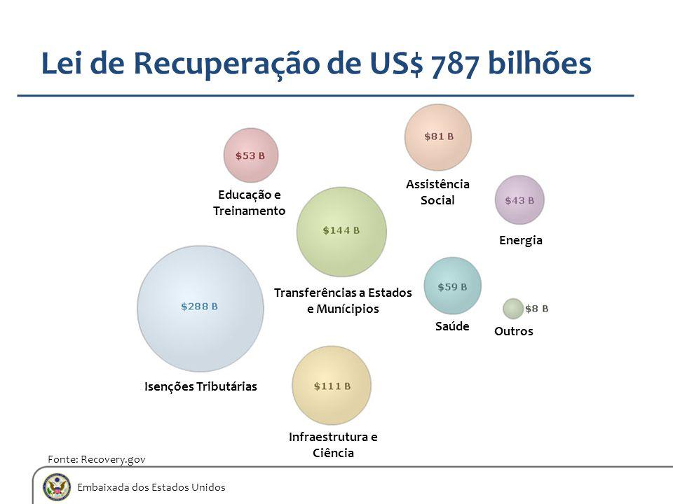 Embaixada dos Estados Unidos Lei de Recuperação de US$ 787 bilhões Fonte: Recovery.gov Educação e Treinamento Assistência Social Energia Saúde Outros