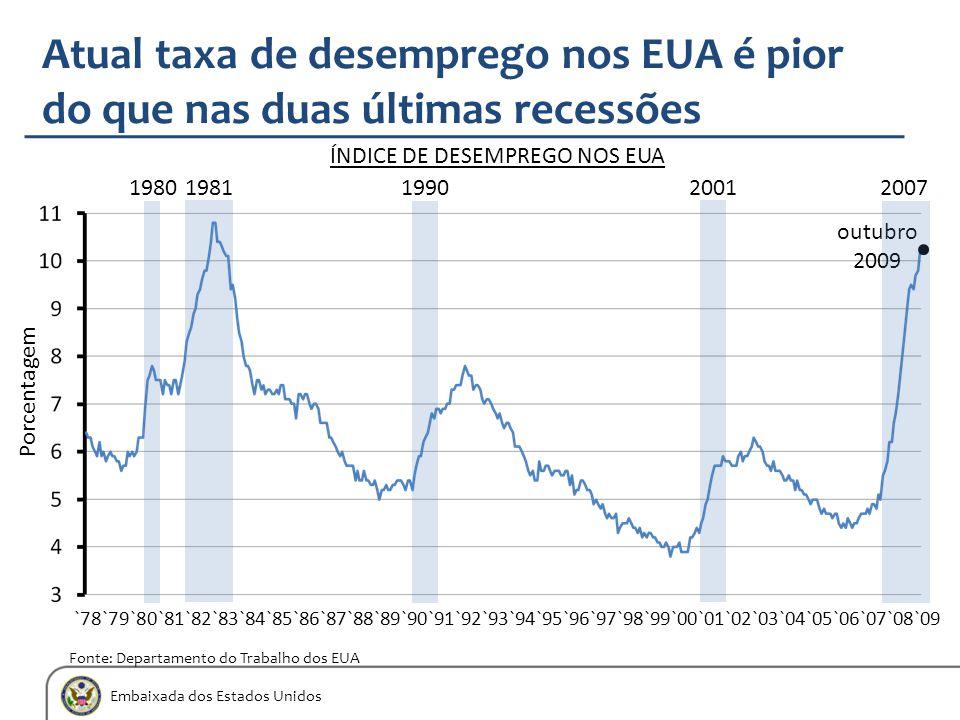 Embaixada dos Estados Unidos Atual taxa de desemprego nos EUA é pior do que nas duas últimas recessões Fonte: Departamento do Trabalho dos EUA ÍNDICE