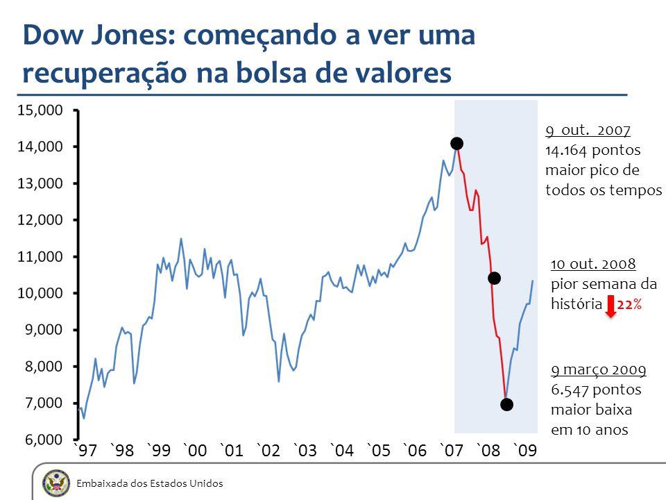 Embaixada dos Estados Unidos Dow Jones: começando a ver uma recuperação na bolsa de valores `97 `98 `99 `00 `01 `02 `03 `04 `05 `06 `07 `08 `09 10 out
