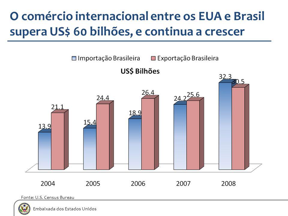 Embaixada dos Estados Unidos O comércio internacional entre os EUA e Brasil supera US$ 60 bilhões, e continua a crescer Fonte: U.S. Census Bureau