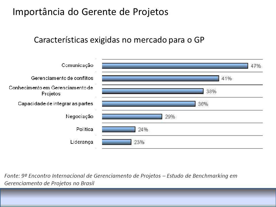 Características exigidas no mercado para o GP Fonte: 9º Encontro Internacional de Gerenciamento de Projetos – Estudo de Benchmarking em Gerenciamento de Projetos no Brasil Importância do Gerente de Projetos