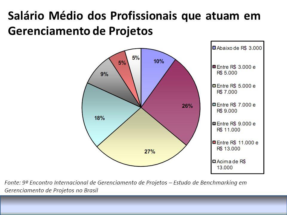 Salário Médio dos Profissionais que atuam em Gerenciamento de Projetos Fonte: 9º Encontro Internacional de Gerenciamento de Projetos – Estudo de Benchmarking em Gerenciamento de Projetos no Brasil