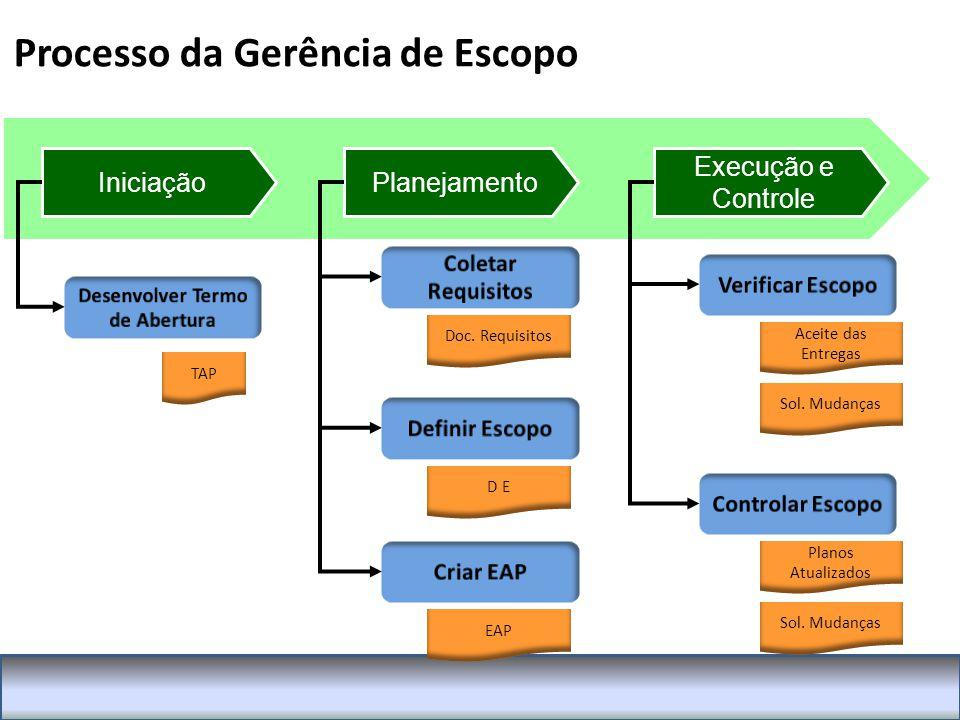 Processo da Gerência de Escopo IniciaçãoPlanejamento Execução e Controle TAP Doc.