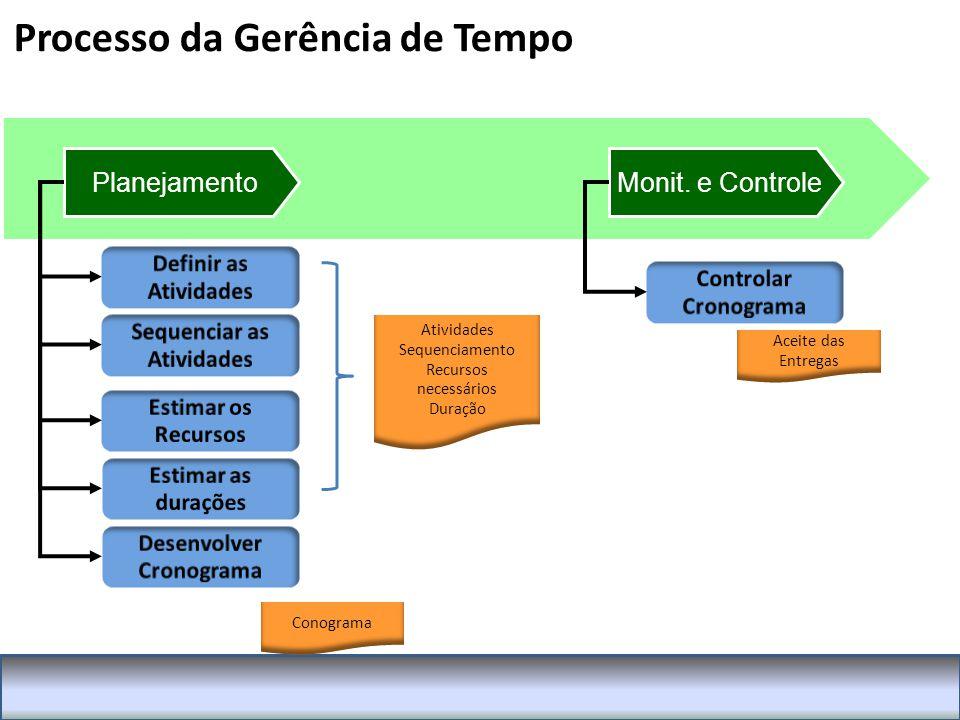 Processo da Gerência de Tempo PlanejamentoMonit.