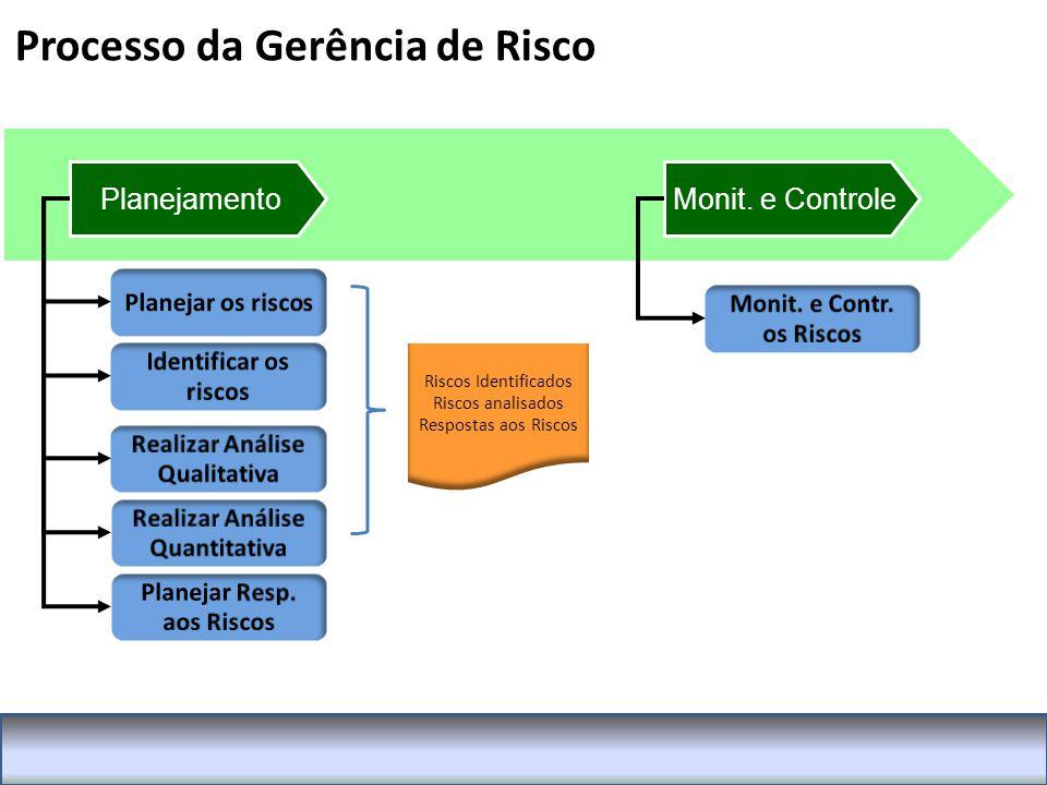 Processo da Gerência de Risco PlanejamentoMonit.