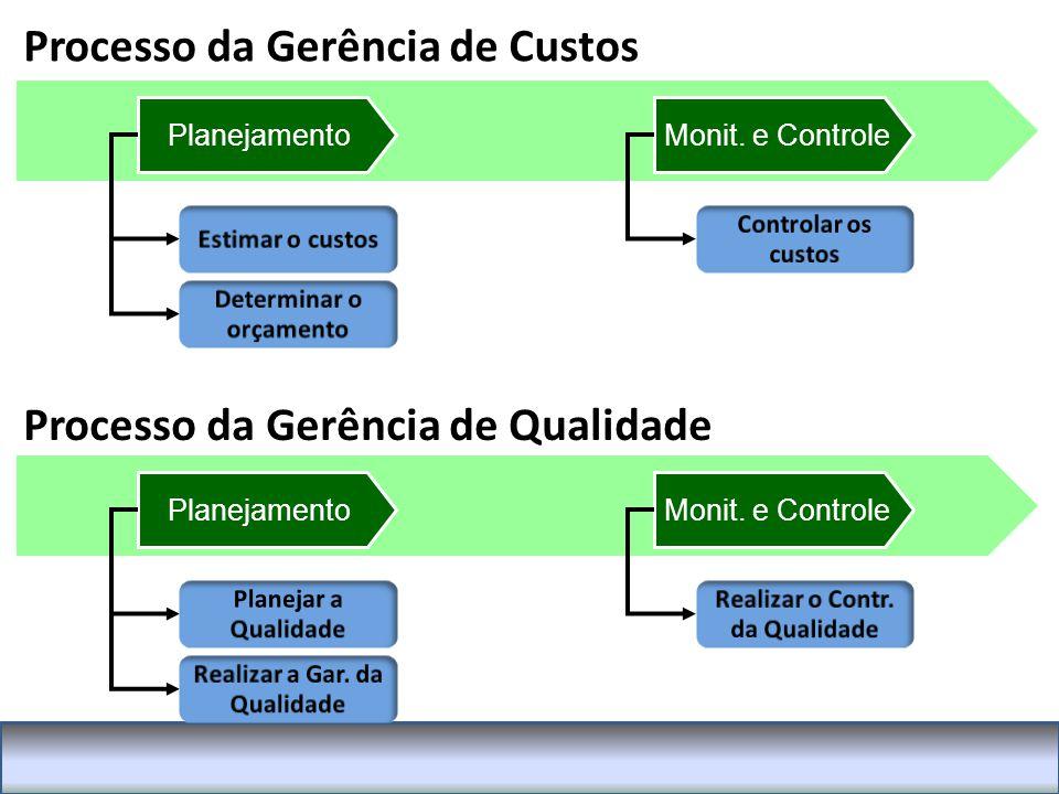 Processo da Gerência de Custos PlanejamentoMonit.e Controle PlanejamentoMonit.