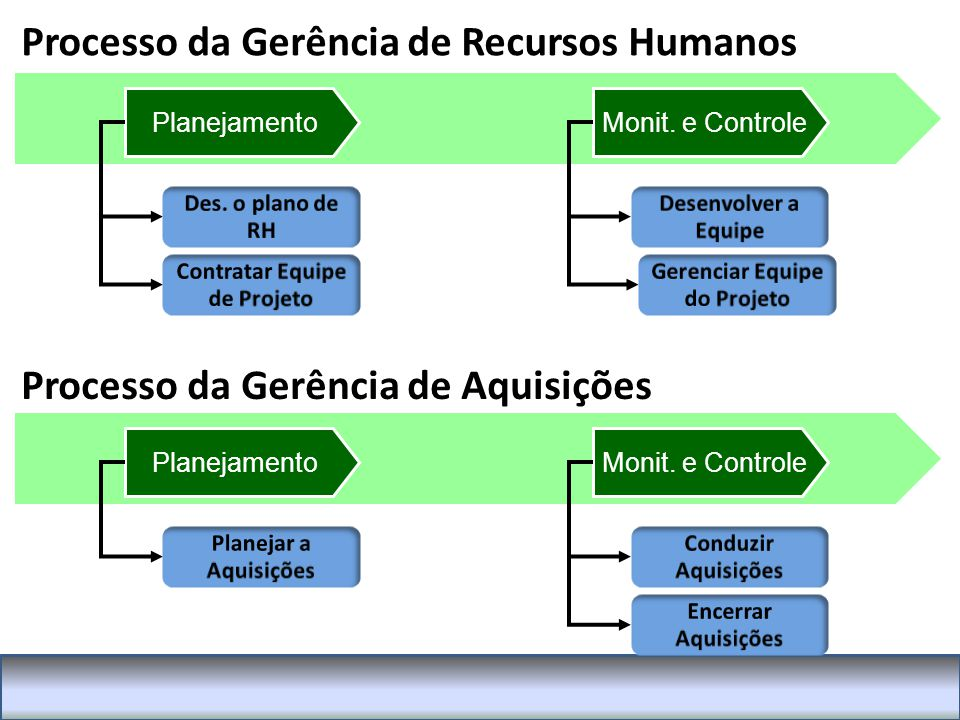 Processo da Gerência de Recursos Humanos PlanejamentoMonit.