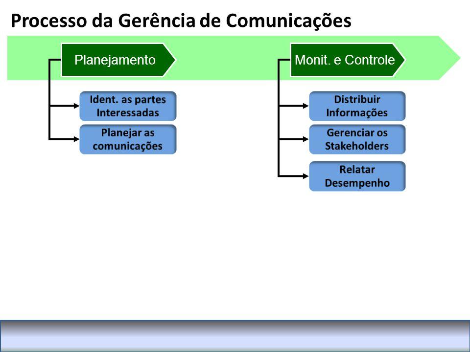 Processo da Gerência de Comunicações PlanejamentoMonit. e Controle