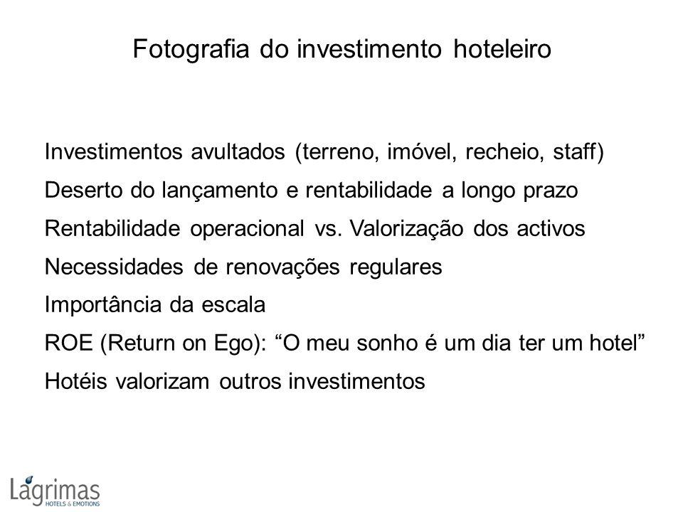 Fotografia do investimento hoteleiro Investimentos avultados (terreno, imóvel, recheio, staff) Deserto do lançamento e rentabilidade a longo prazo Rentabilidade operacional vs.