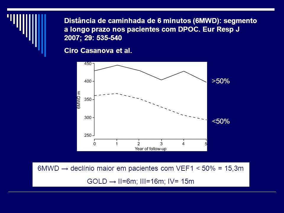 Distância de caminhada de 6 minutos (6MWD): segmento a longo prazo nos pacientes com DPOC. Eur Resp J 2007; 29: 535-540 Ciro Casanova et al. 6MWD → de