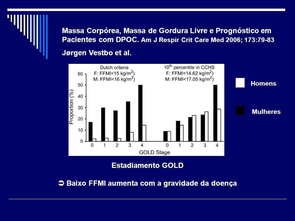 Massa Corpórea, Massa de Gordura Livre e Prognóstico em Pacientes com DPOC. Am J Respir Crit Care Med 2006; 173:79-83 Jørgen Vestbo et al. Homens Mulh