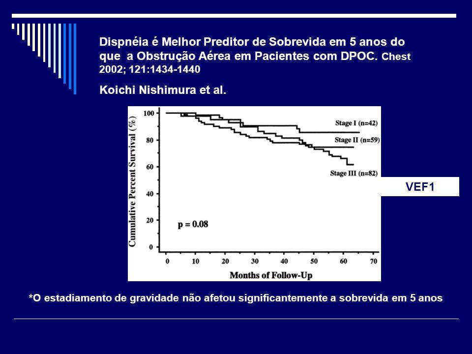 Dispnéia é Melhor Preditor de Sobrevida em 5 anos do que a Obstrução Aérea em Pacientes com DPOC. Chest 2002; 121:1434-1440 Koichi Nishimura et al. *O