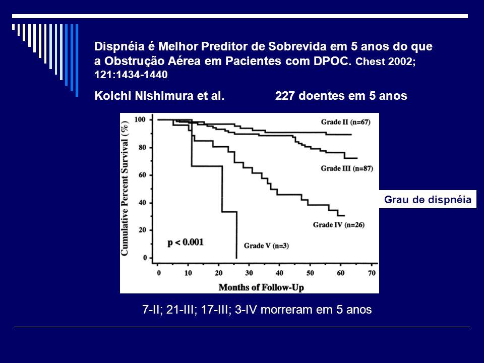 Dispnéia é Melhor Preditor de Sobrevida em 5 anos do que a Obstrução Aérea em Pacientes com DPOC. Chest 2002; 121:1434-1440 Koichi Nishimura et al. 22