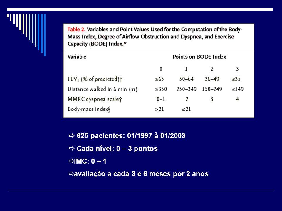  625 pacientes: 01/1997 à 01/2003  Cada nível: 0 – 3 pontos  IMC: 0 – 1  avaliação a cada 3 e 6 meses por 2 anos