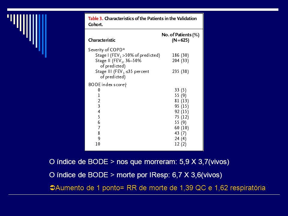 O índice de BODE > nos que morreram: 5,9 X 3,7(vivos) O índice de BODE > morte por IResp: 6,7 X 3,6(vivos)  Aumento de 1 ponto= RR de morte de 1,39 Q