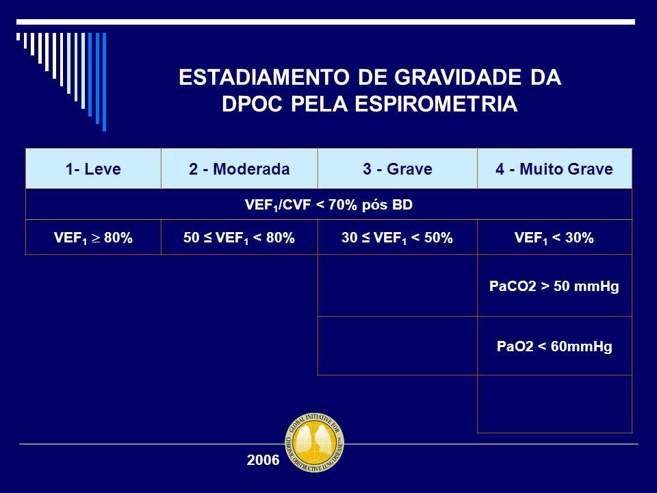 ESTADIAMENTO DE GRAVIDADE DA DPOC PELA ESPIROMETRIA 1- Leve2 - Moderada3 - Grave4 - Muito Grave VEF 1 /CVF < 70% pós BD VEF 1  80% 50 ≤ VEF 1 < 80%30