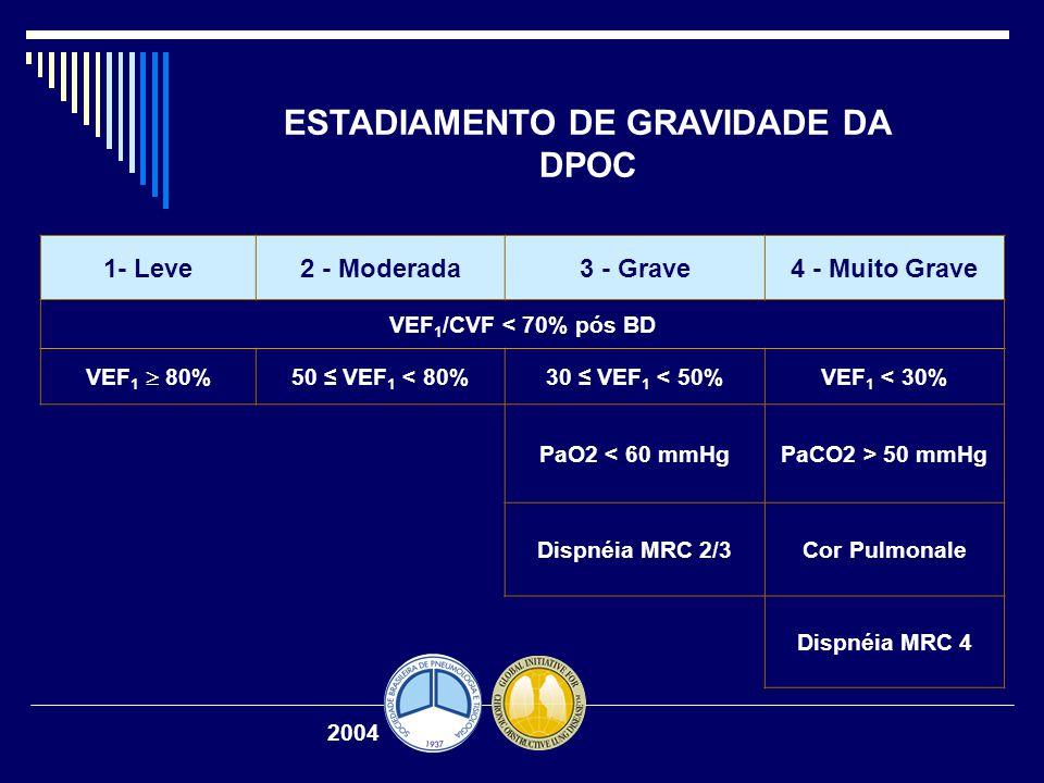 ESTADIAMENTO DE GRAVIDADE DA DPOC 1- Leve2 - Moderada3 - Grave4 - Muito Grave VEF 1 /CVF < 70% pós BD VEF 1  80% 50 ≤ VEF 1 < 80%30 ≤ VEF 1 < 50%VEF