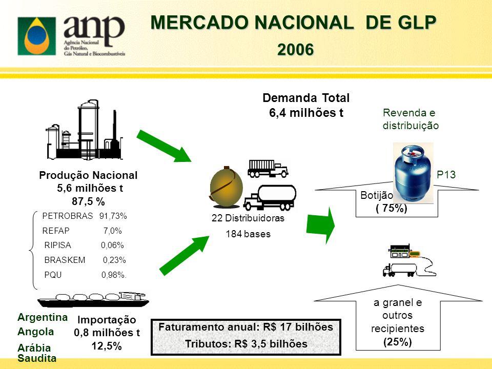 Demanda Total 6,4 milhões t Produção Nacional 5,6 milhões t 87,5 % Importação 0,8 milhões t 12,5% 22 Distribuidoras 184 bases Restaurante Botijão P13